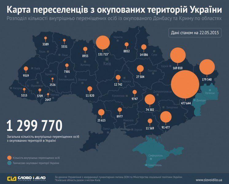 На Тернопільщині проживає 2 тис. 526 переселенців з окупованих територій України <strong>(ІНФОГРАФІКА)<strong/>