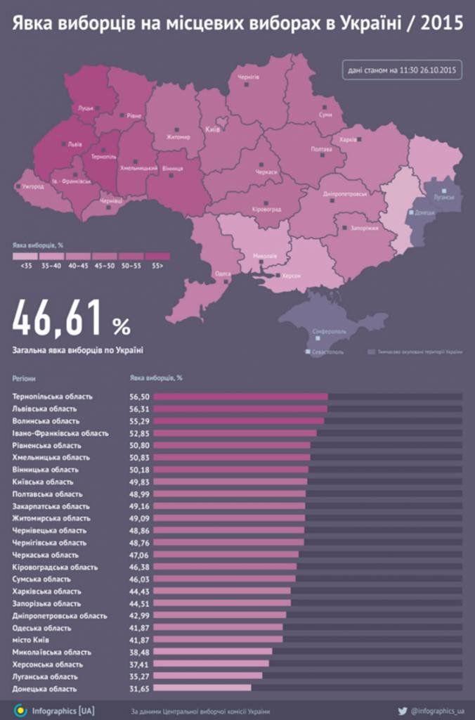 Якою була відвідуваність місцевих виборів за областями (ІНФОГРАФІКА)