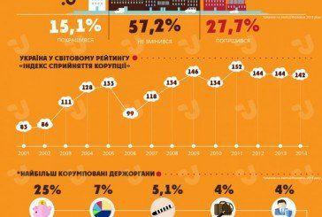 Стан корупції в Україні: Тернопільщина не входить до трійки найменш корумпованих областей (ІНФОГРАФІКА)