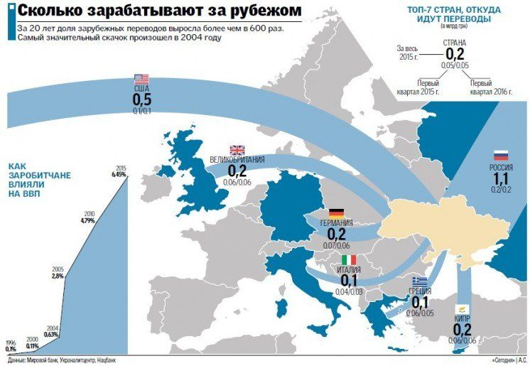Заробітчани і економіка: скільки валюти надсилають і де заробляють (ІНФОГРАФІКА)