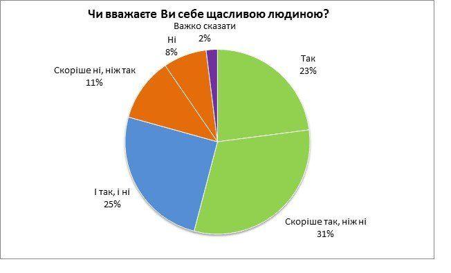 Найщасливіші люди живуть у Західній Україні (ІНФОГРАФІКА)