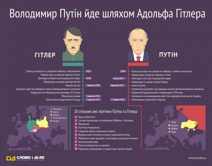 Чим схожі Гітлер та Путін