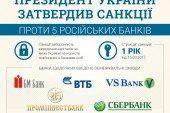 Санкції проти російських банків (ІНФОГРАФІКА)