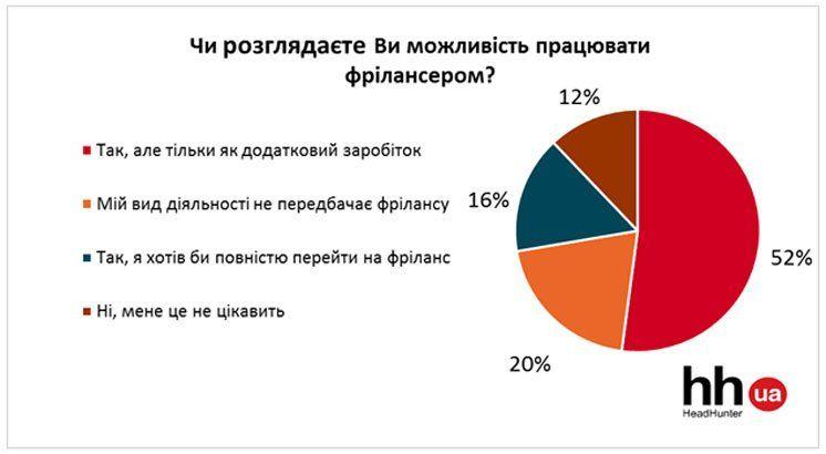 Половина українців сприймають фріланс як можливість мати додатковий заробіток (ІНФОГРАФІКА)