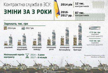 Чому все більше українців ідуть до війська? (ІНФОГРАФІКА)
