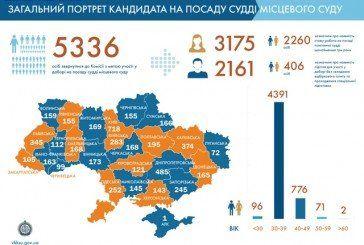 Рейтинг кандидатів до Верховного Cуду оголосять до кінця липня: на результати чекають четверо суддів із Тернопільщини (ІНФОГРАФІКА)