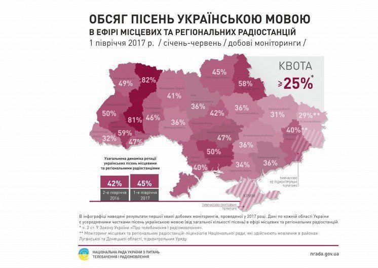 Скільки пісень на тернопільських радіостанціях звучать українською мовою? (ІНФОГРАФІКА)