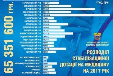 Нарешті медикам Тернопільщини виплатять заборговану платню (ІНФОГРАФІКА)