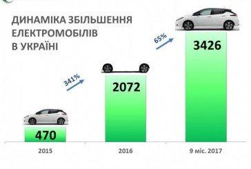 В Україну з нового року можна ввозити електромобілі без сплати ПДВ і акцизу (ІНФОГРАФІКА)
