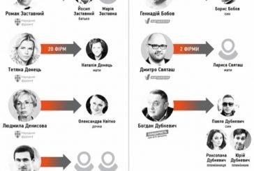 12 нардепів передали фірми в управління родичам, серед них депутат від Тернопільщини Роман Заставний (ІНФОГРАФІКА)