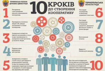 10 кроків до створення кооперативу (ІНФОГРАФІКА)