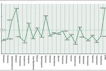 Найвищі пенсії в Києві, найменші – на Тернопільщині (ІНФОГРАФІКА)