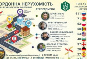 Українські чиновники задекларували нерухомість у 43 країнах світу (ДОСЛІДЖЕННЯ)