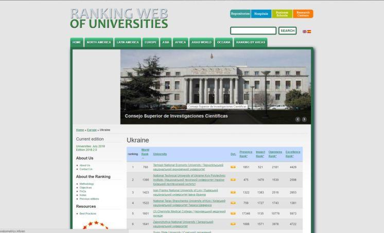 ТНЕУ – у рейтингу «Google Scholar» серед українських вишів посів почесне перше місце (ФОТО)