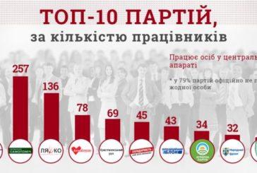 79 відсотків українських партій не мають жодного працівника (ІНФОГРАФІКА)