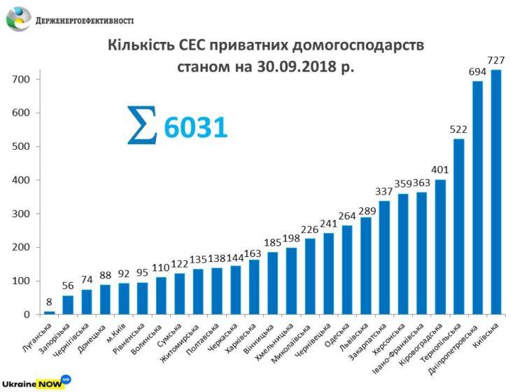 На Тернопільщині 522 домогосподарства встановили сонячні електростанції (ІНФОГРАФІКА)