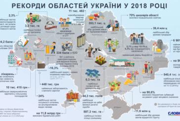 Рекорди областей України: де найлегше вести бізнес, де – найкраще навчають школярів, а на Тернопільщині...