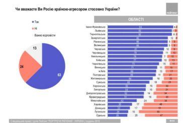 92 відсотки жителів Тернопільщини вважають Росію агресором (ІНФОГРАФІКА)
