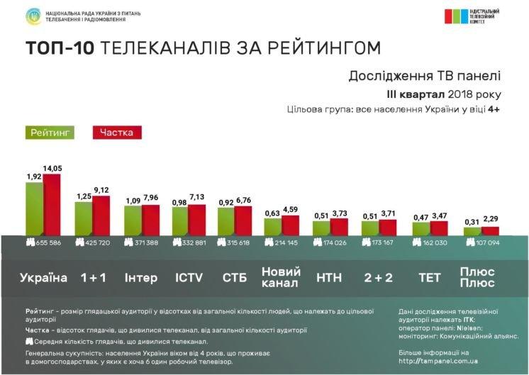 До 300 тисяч гривень за хвилину: скільки кандидатам у президенти коштуватиме реклама на ТБ (ІНФОГРАФІКА)