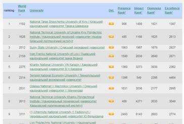 ТНЕУ - в оновленому рейтингу Webometrics Ranking of World Universities