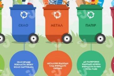 У Тернополі стане обов'язковим сортування побутових відходів