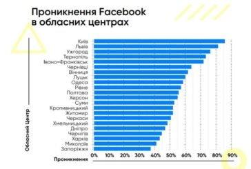 Тернопіль – на четвертому місці серед обласних центрів, жителі яких найбільше користуються «Фейсбук» (ІНФОГРАФІКА)