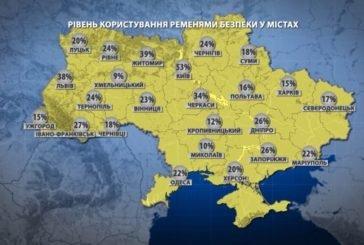 На Тернопільщині пасок безпеки використовує лише 24 відсотки водіїв (ІНФОГРАФІКА)