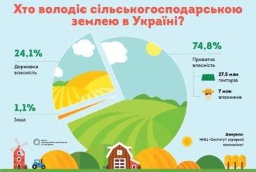 Торгівля землею: чи готова Україна до відкритого ринку?