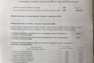 Округ №164 на Тернопільщині вже має свого депутата