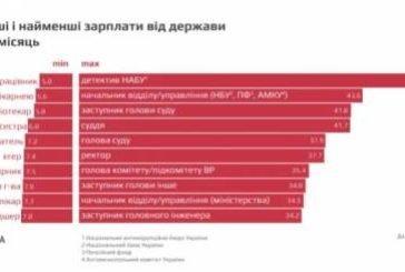 Скільки заробляють українські держслужбовці (ІНФОГРАФІКА)