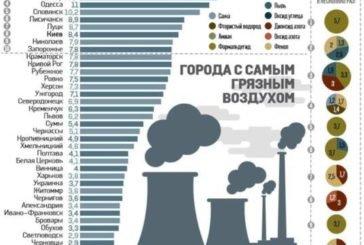 У Тернополі найчистіше повітря України
