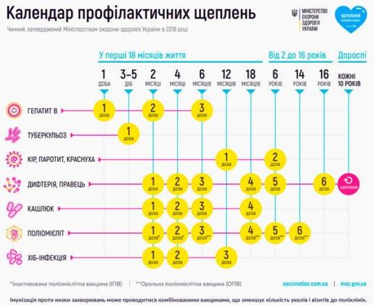 Дошкільнята й учні, які не мають щеплень проти кору, не зможуть відвідувати навчальні заклади Тернополя
