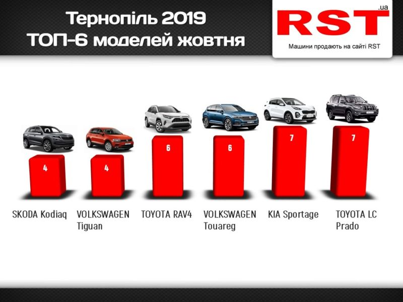 У Тернополі на третину виросли продажі нових авто (ІНФОГРАФІКА)