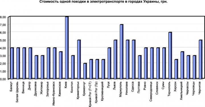 У Києві, Маріуполі та Тернополі найдорожчий проїзд у тролейбусах (ІНФОГРАФІКА)