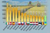 Скільки коштує земля у різних країнах Європи (ІНФОГРАФІКА)