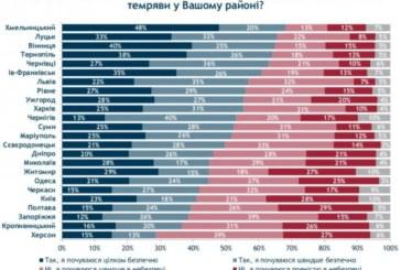 Тернопіль - у ТОП-5 найбезпечніших міст України (ІНФОГРАФІКА)