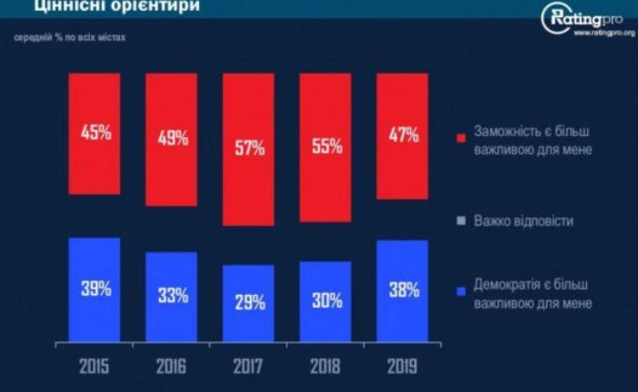 Українці прагнуть заможності більше, ніж демократії : у Тернополі – навпаки (ІНФОГРАФІКА)