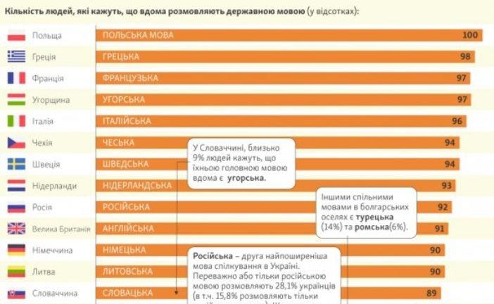 Порівняли мовну ситуацію в Україні з іншими країнами: ситуація не вельми втішна (ІНФОГРАФІКА)