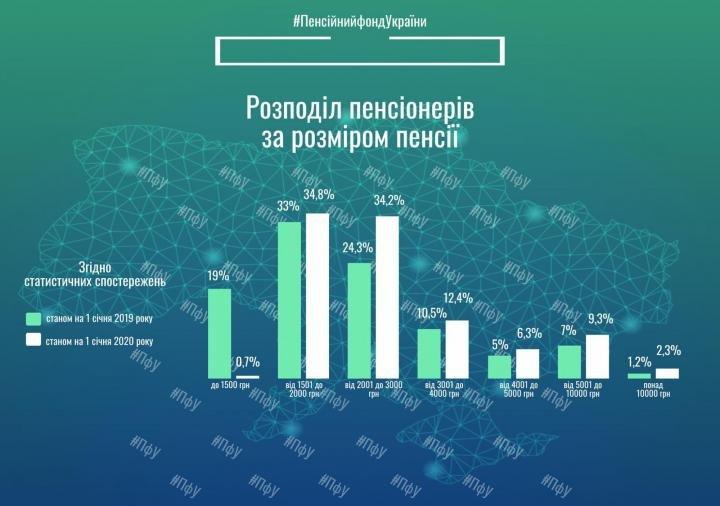 Третина пенсіонерів отримують до 2000 гривень (інфографіка)