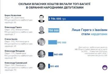 Скільки українські олігархи віддали грошей на вибори та партії (ІНФОГРАФІКА)