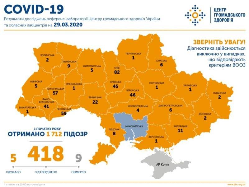 В Україні підтверджено 418 випадків COVID-19, 9 людей померли, 5 одужали