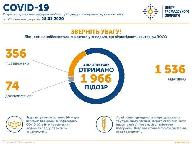 В Україні підтверджено 356 випадків COVID-19, за добу виявили 47 нових випадків (інфографіка)