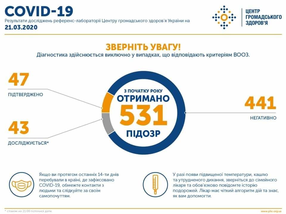 В Україні зареєстровано 47 випадків захворювання на COVID-19