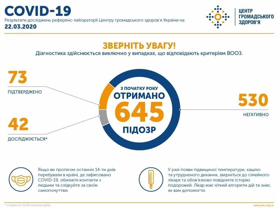 Нові хворі у Київській, Львівській, Черкаській та Івано-Франківській областях: число інфікованих коронавірусом зросло до 73 осіб