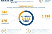 В Україні зареєстрували 548 хворих на коронавірус