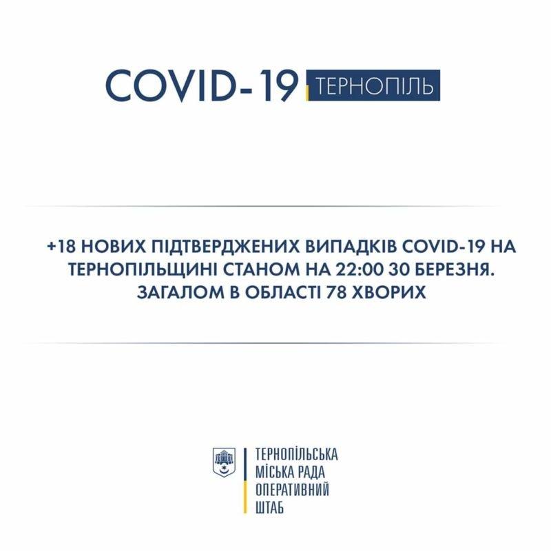 У Тернопільській області виявили 18 нових випадків захворювання на коронавірус у Монастириському, Козівському та Бережанському районах