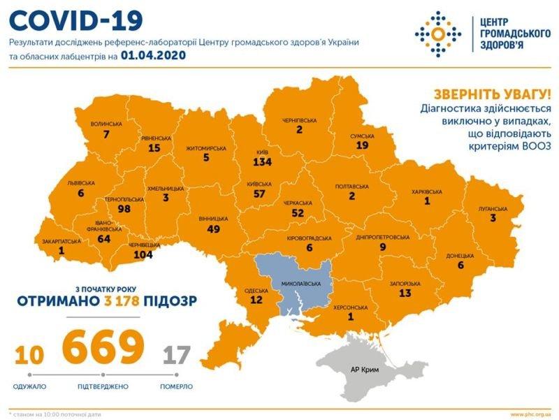 В Україні зафіксовано 669 випадків СОVID-19