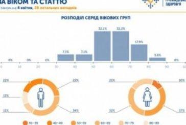 В Україні коронавірус вражає людей середнього віку