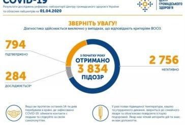 В Україні зареєстрували 794 випадки COVID-19
