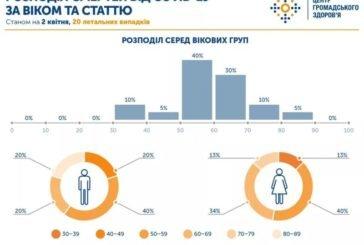 В Україні від COVID-19 померло 20 людей